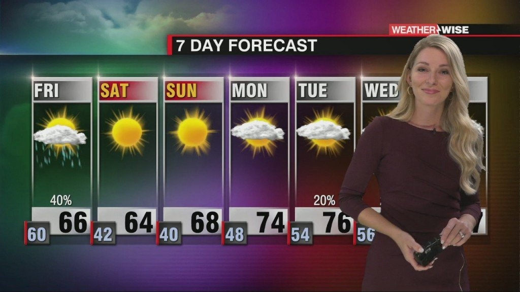 Fall Temperatures Return Friday, But Increasing Temperatures Into Next Week