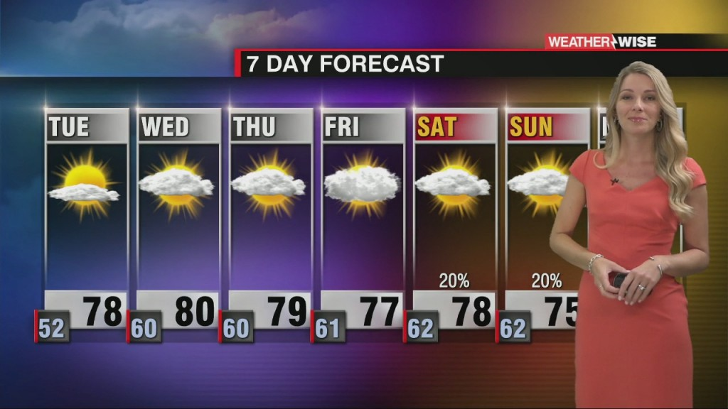 Warming Through The Week With Very Low Rain Chances