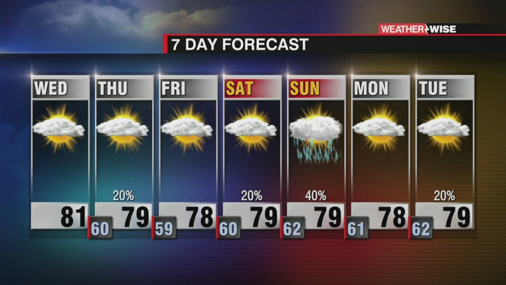 Warm And Cloudy Rest Of The Week
