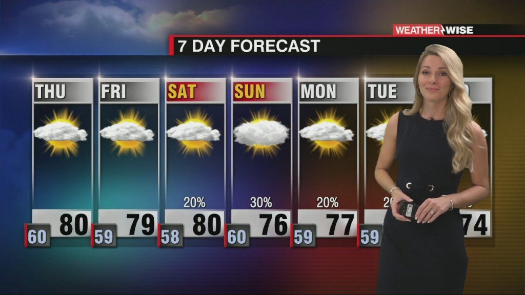 Above Average Temperatures With Little Rain