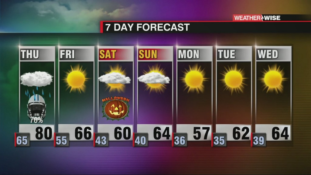 Tropical Alerts Across The Wccb Area In Effect For Thursday