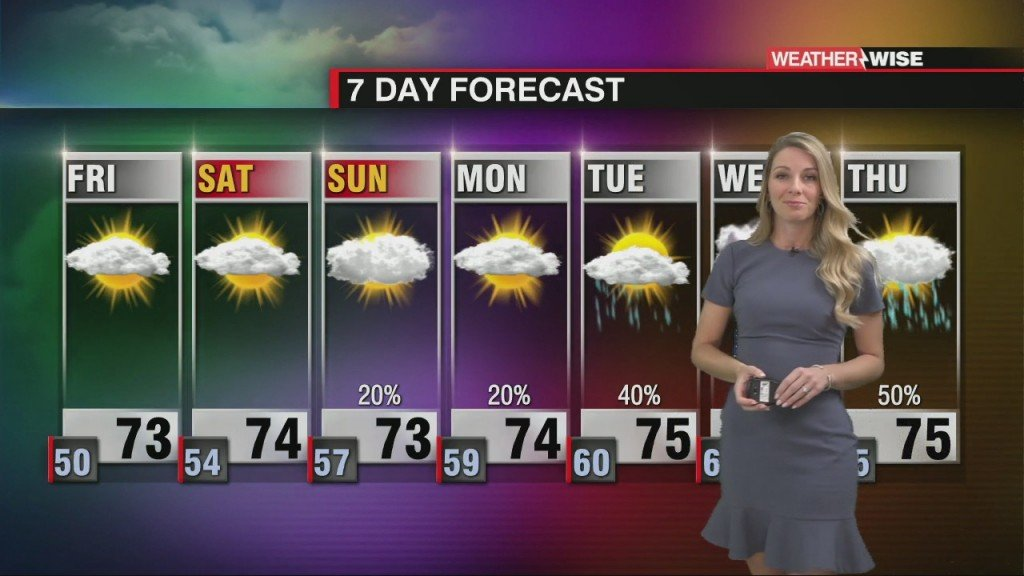 Beautiful Conditions Close Out The Week With Rain On The Way Next Week