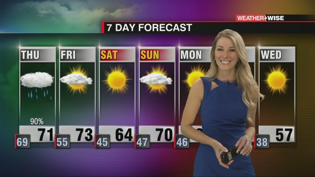 Another Soggy Day Then A Beautiful Weekend Forecast