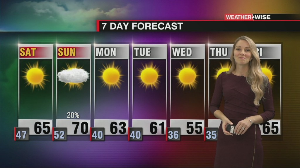 Mainly Sunny Forecast With Isolated Showers Sunday