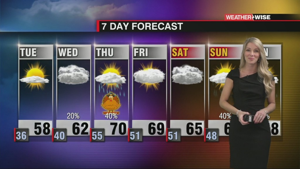 Rainfall And Temperature Roller Coaster This Week