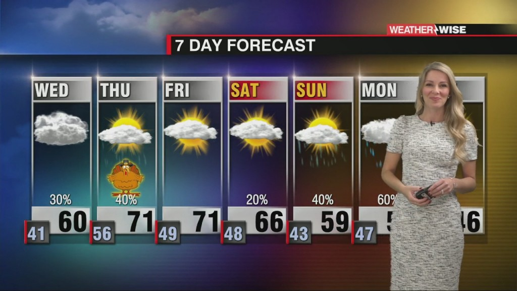 Rain To Start, But Mainly Dry Thanksgiving Day!