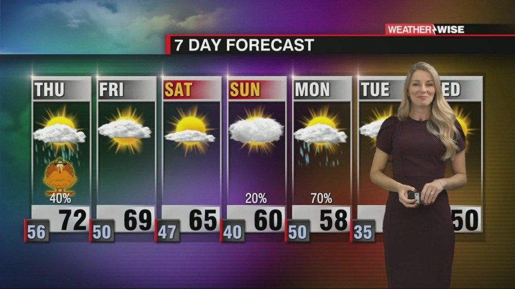 Warm Temperatures Dominate The Week With A Big Cool Down Next Week