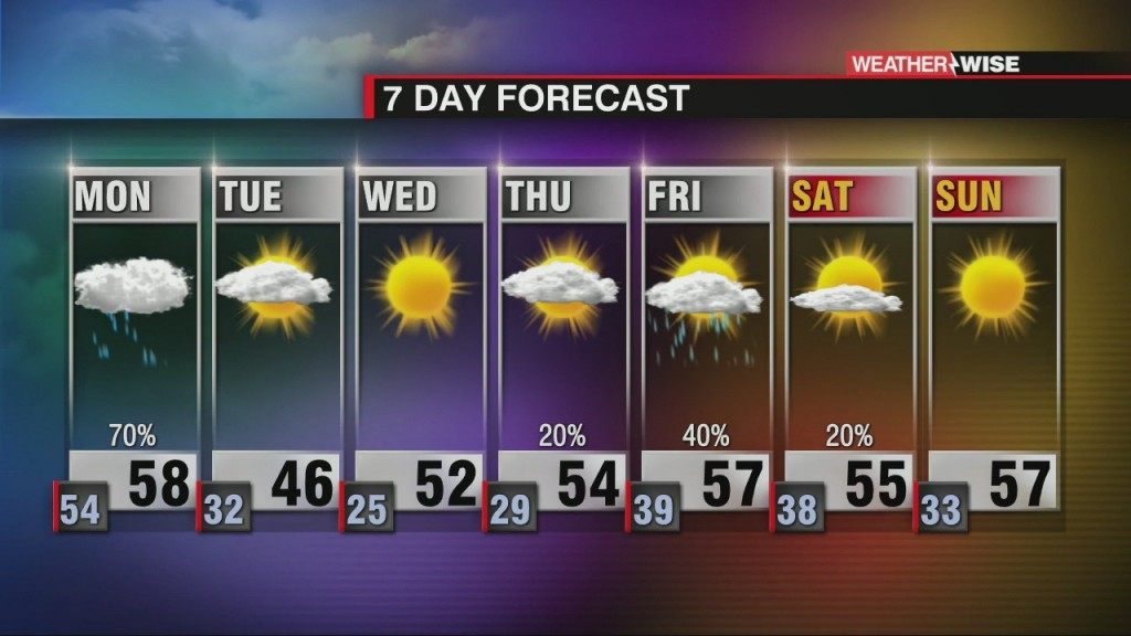 Wet Start To Workweek, Cold Air Arrives Soon