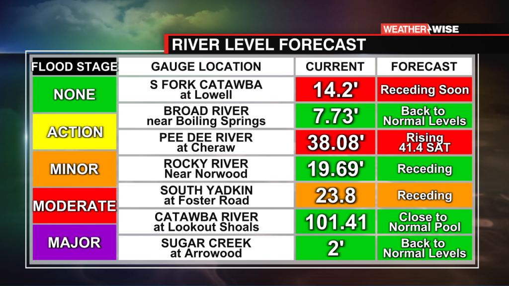 River Forecast All