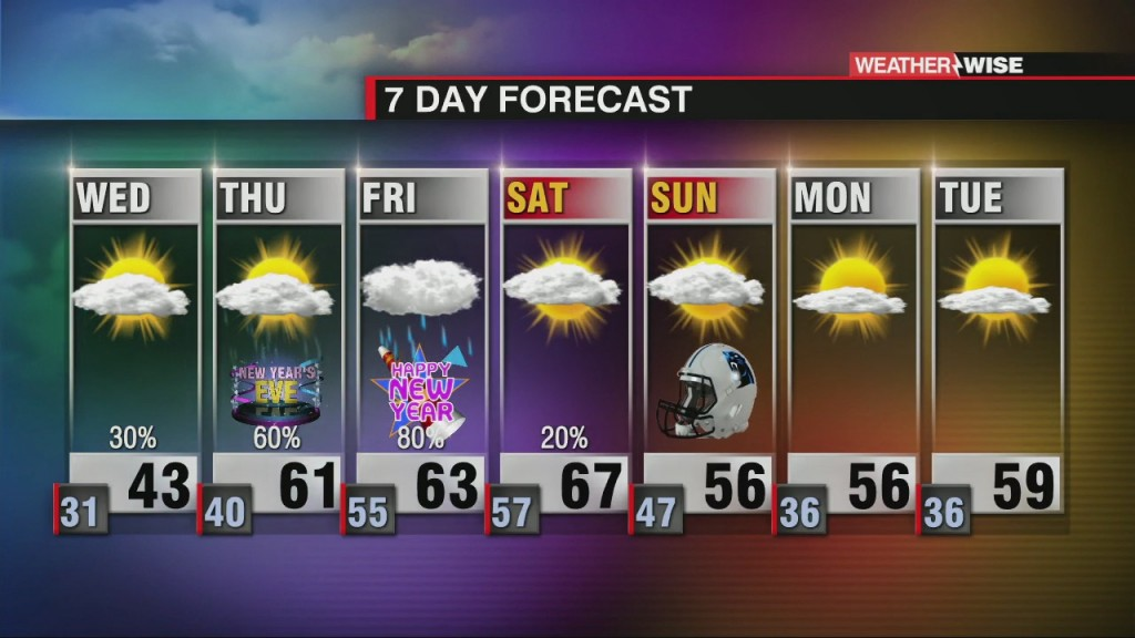 Temperature Roller Coaster With Increasing Rain Chances
