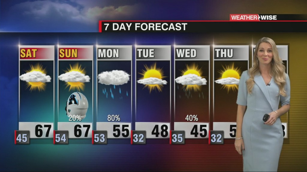 Enjoy The Warmth! Rain And Cold On The Way Next Week.