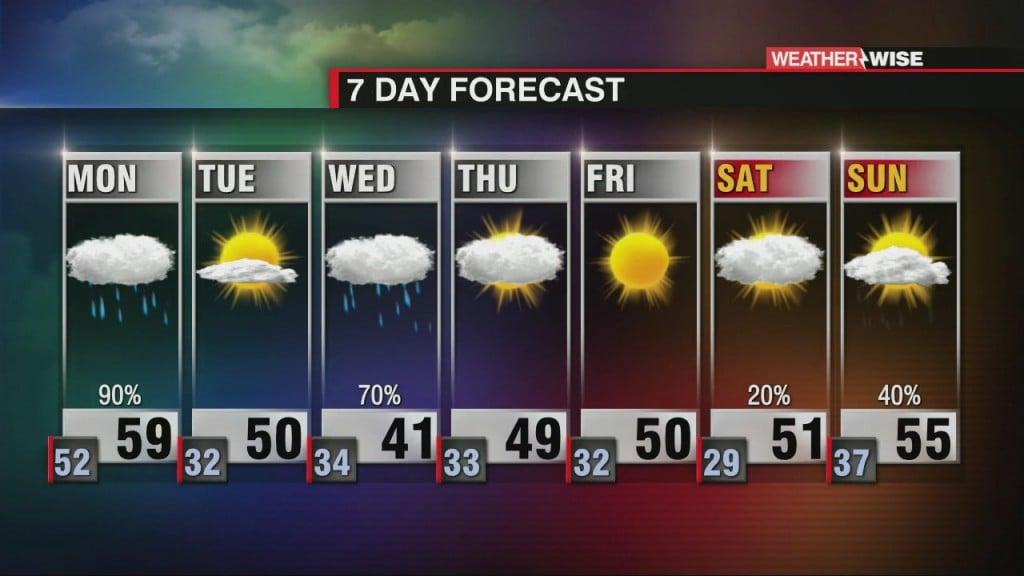 Rain And Cooler Temperatures Return On Monday