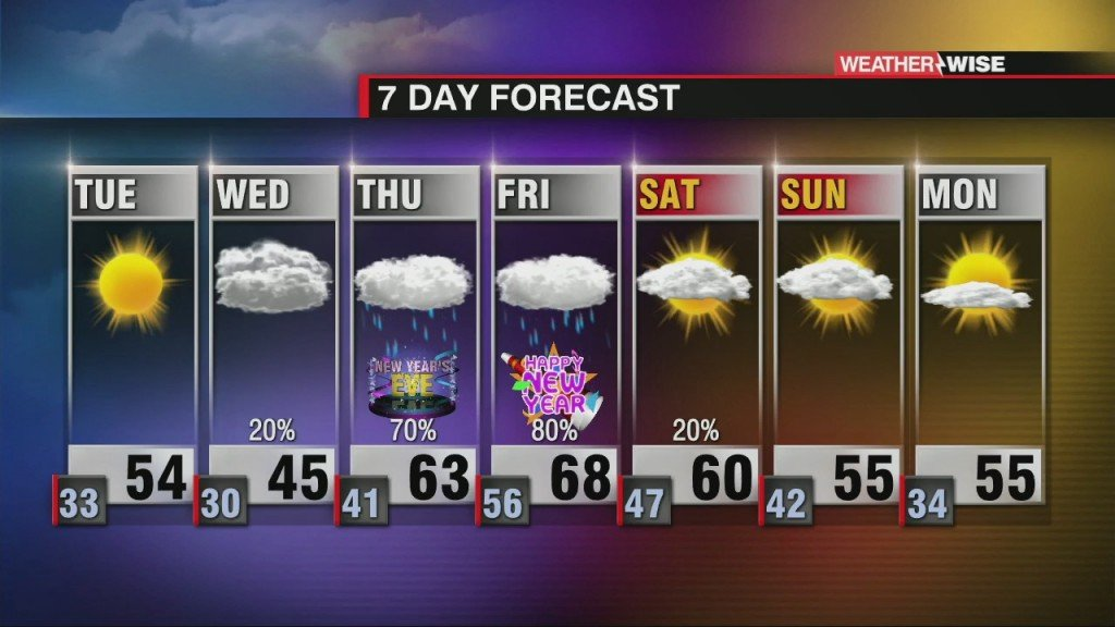 Temperature Roller Coaster With Late Week Rain
