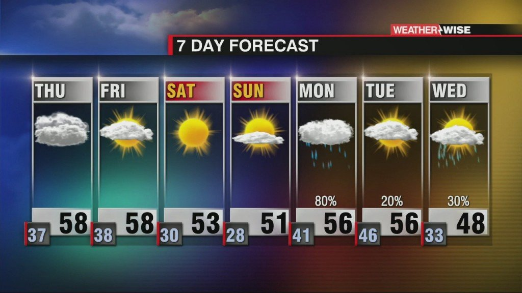 Increasing Clouds Before The Cool Down This Weekend