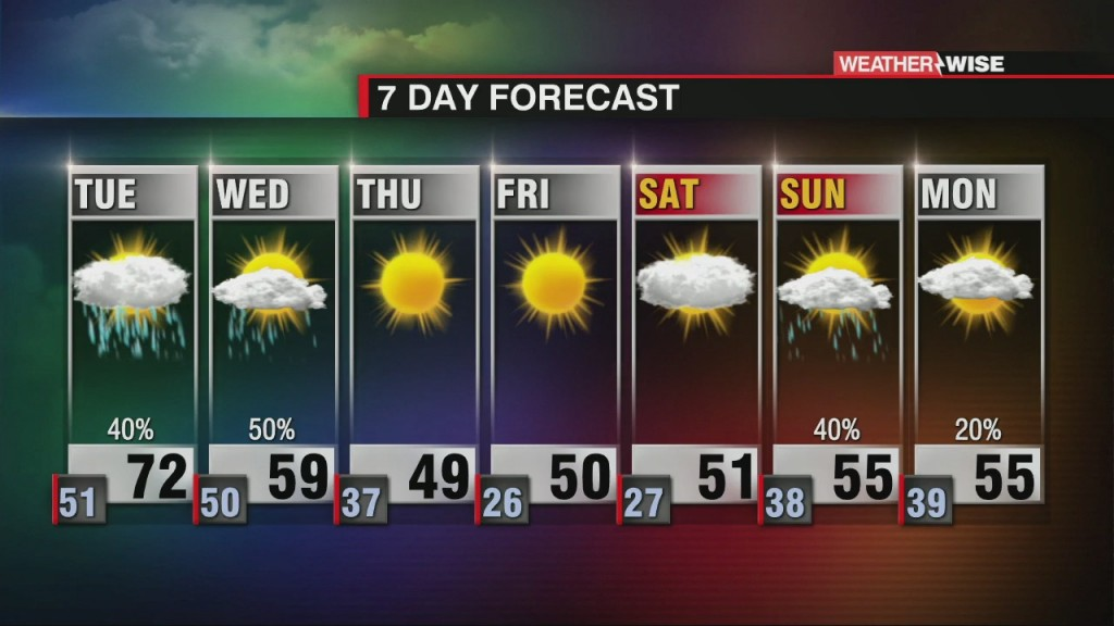 Warming Up On Tuesday With Morning Rain & Fog
