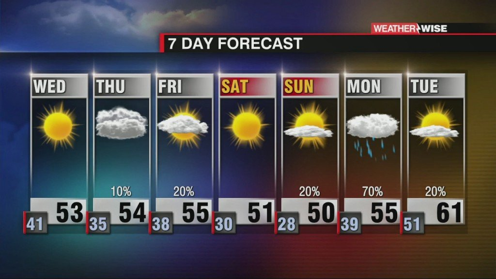Windy Wednesday, More Clouds Thursday