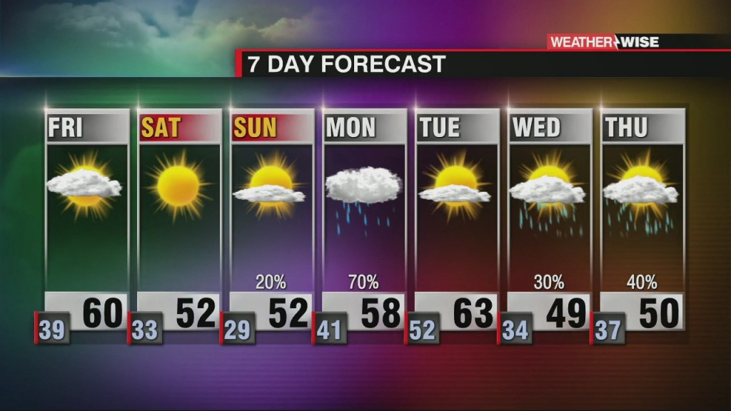 A Mild Friday Ahead Of A Weekend Cool Down