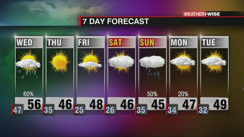 More Rain On Wednesday With Sunshine Returning Late Week