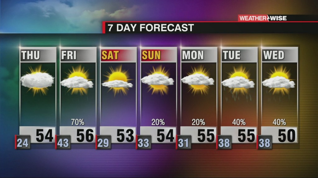 Increasing Clouds Thursday With Friday Rain