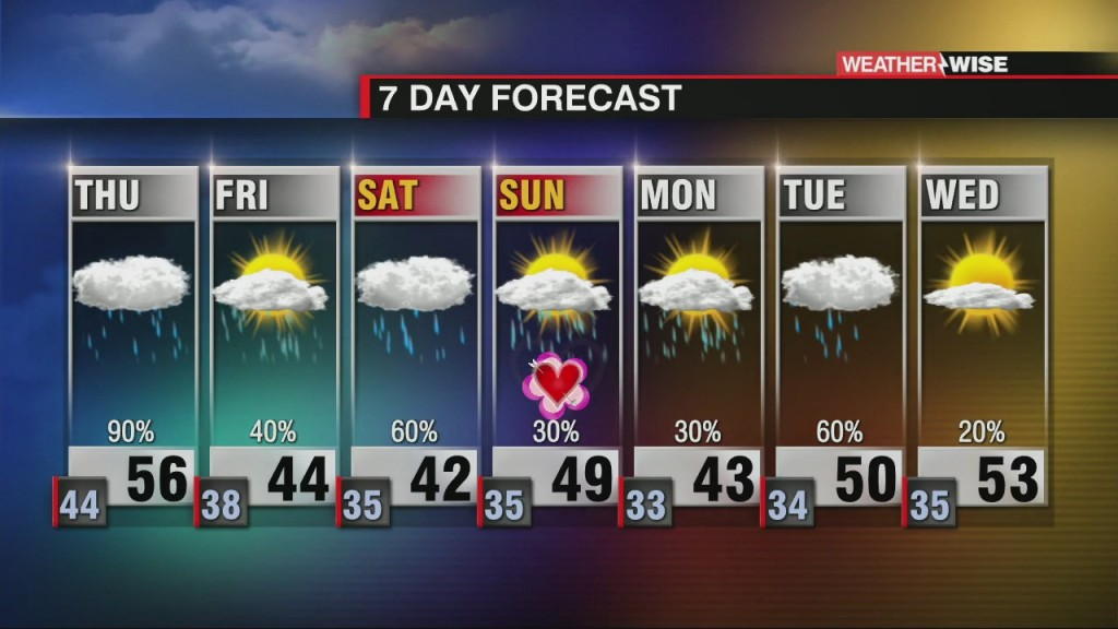 Unsettled And Cooler Weather Moving In