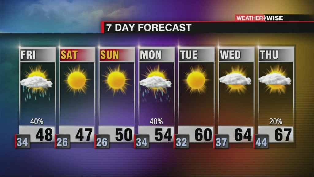 Overnight And Morning Rain With Clearing Friday Pm