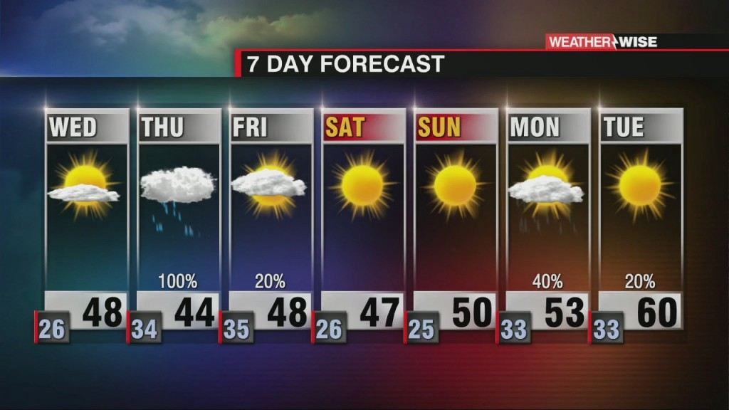 All Eyes On Thursday As Winter Weather Heads Our Way