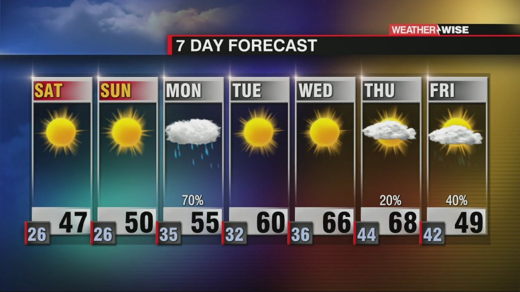 Cool And Dry Through The Weekend