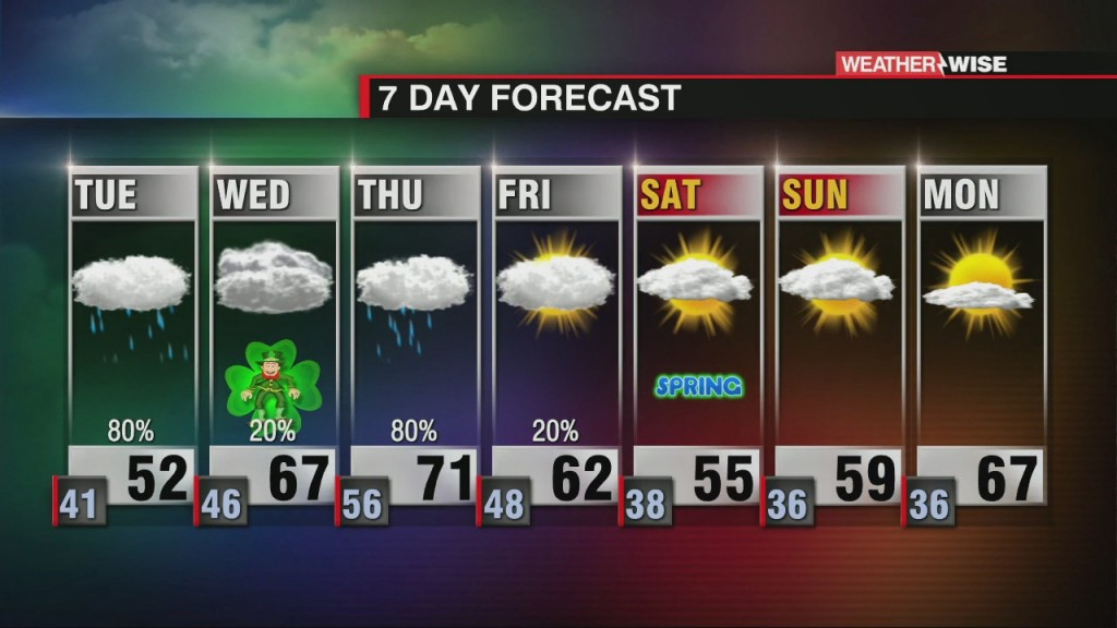 Unsettled Week Ahead With Rain & Temperature Up & Down