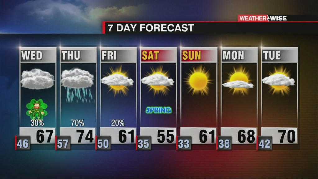 A Break On Wednesday With An Increasing Severe Weather Threat On Thursday
