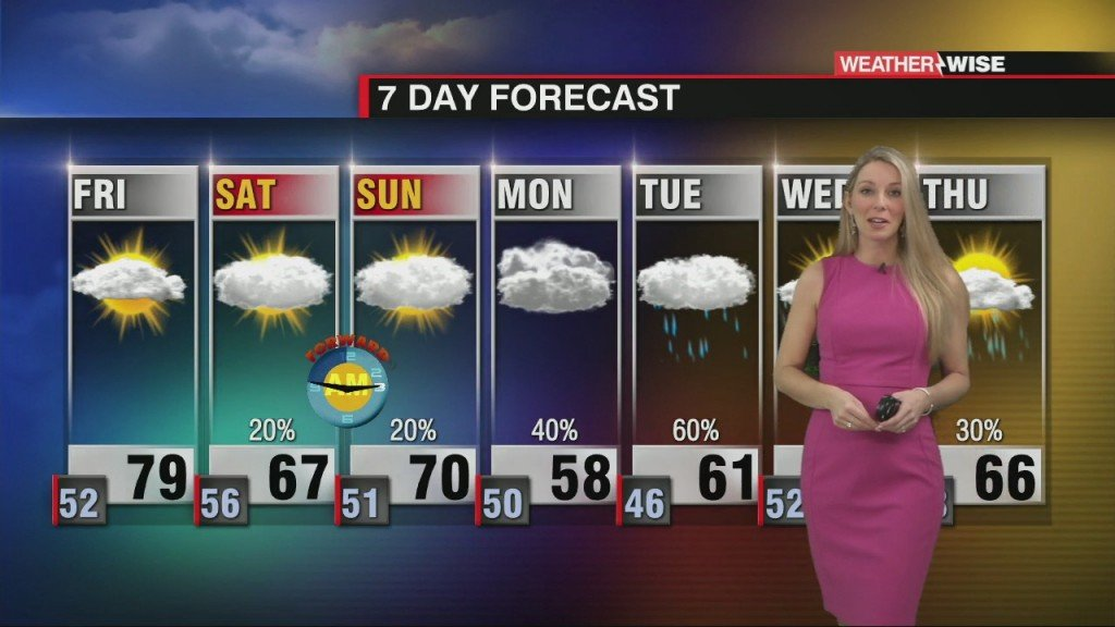 Warming To Near 80° On Friday With Rain Next Week