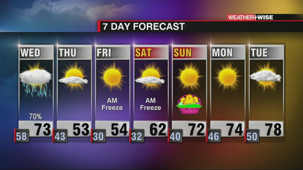 Wet Wednesday & Cold End To The Week