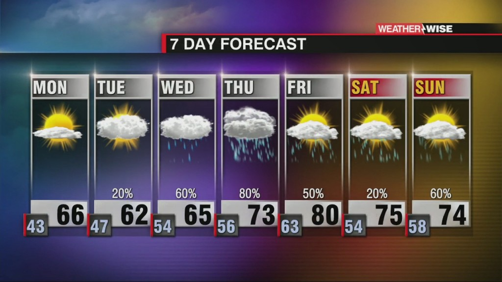 Warmer, Stormier Conditions Arrive Soon