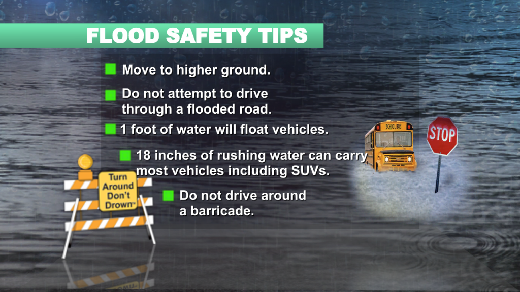 Flood Awareness
