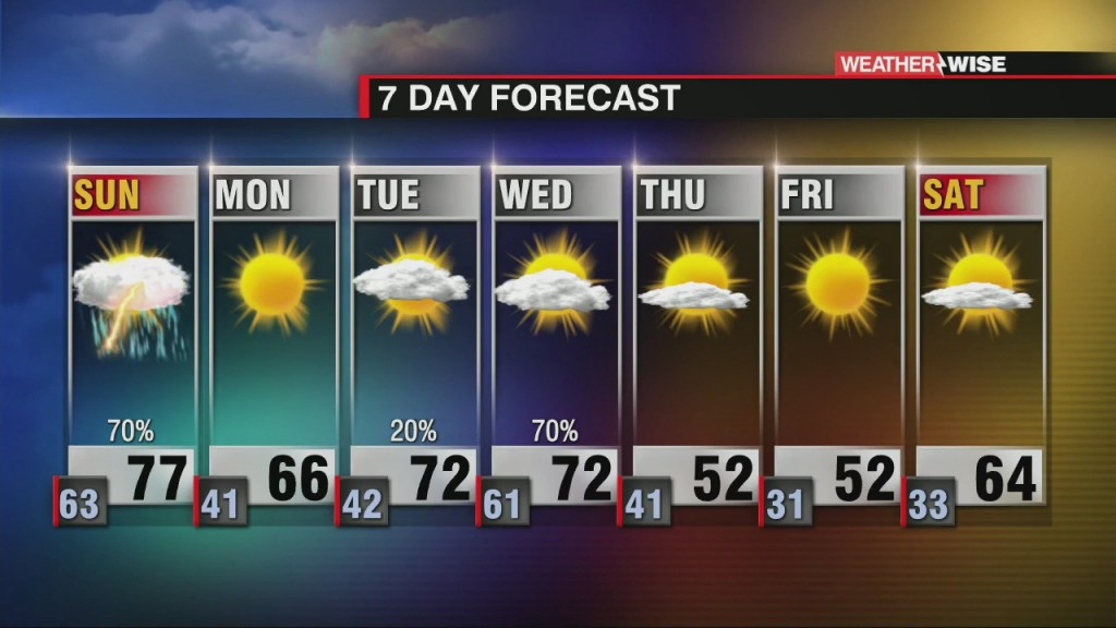 Strong Storms Slide Into Sunday