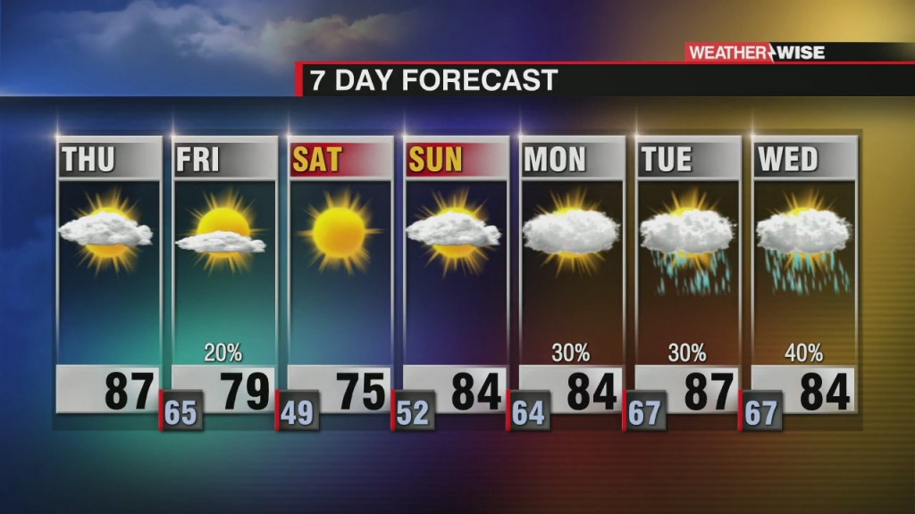 Hot And Sticky Thursday, But Pleasant Weekend