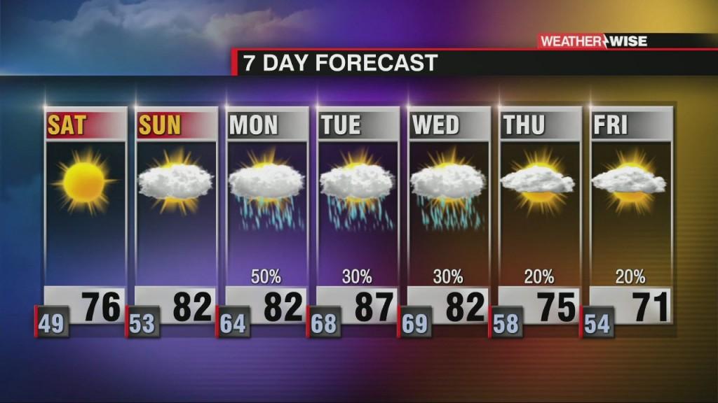 Beautiful Weekend Ahead With Rain Returning Next Week