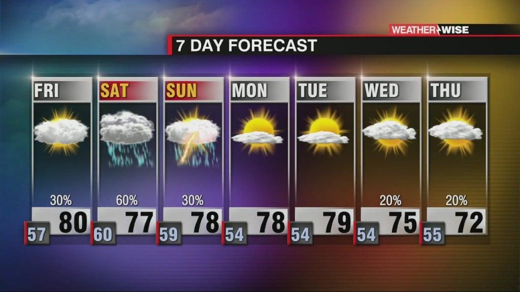 Csu Tropical Forecast + On & Off Showers