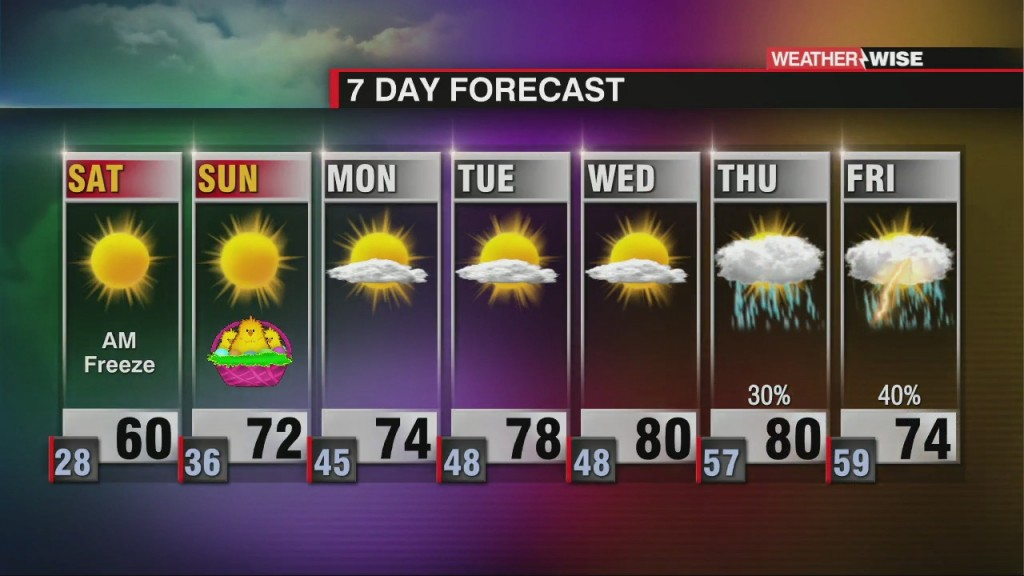 Warming & Staying Dry Through The Weekend