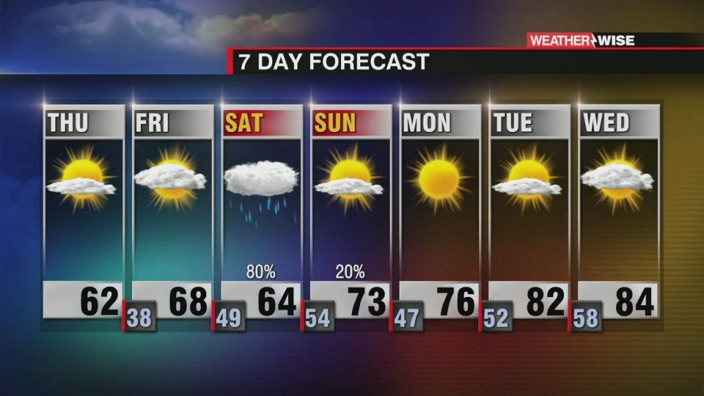 Unseasonably Cold To End The Week, Saturday Rain