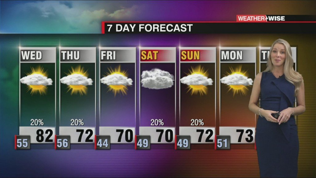 Few Wednesday Showers With A Thursday Cool Down