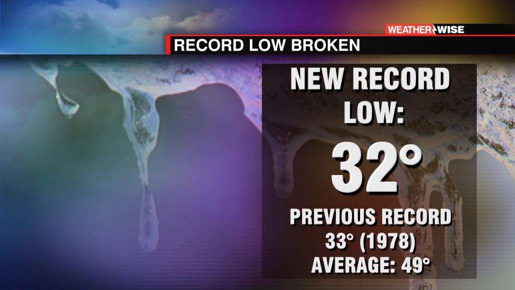 Record Low
