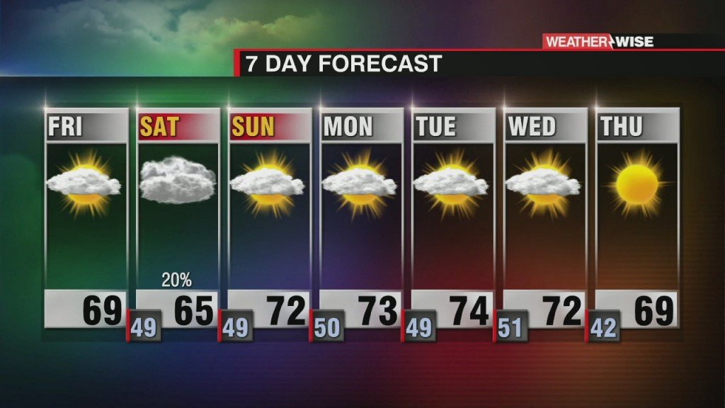Cooler And Cloudy Start To Weekend