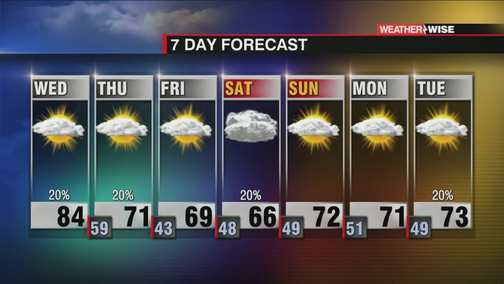 Another Hot Day, Isolated Showers Tonight