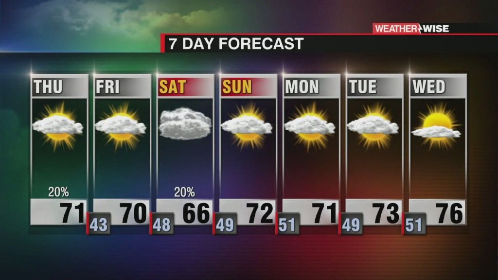 Breezy And Cooler Thursday