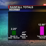 Rain Total And Normal