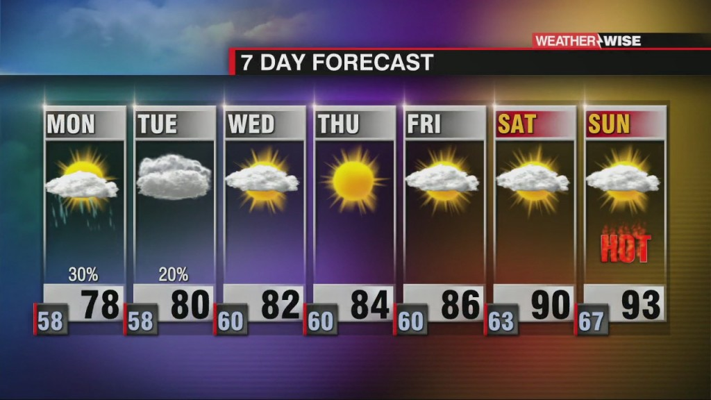Clouds & Stray Showers Hang Around, Hot Weekend Ahead