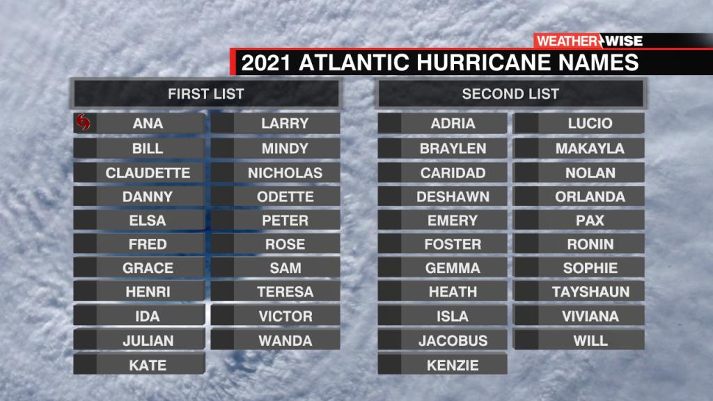 Hurricane Name 2 List Template