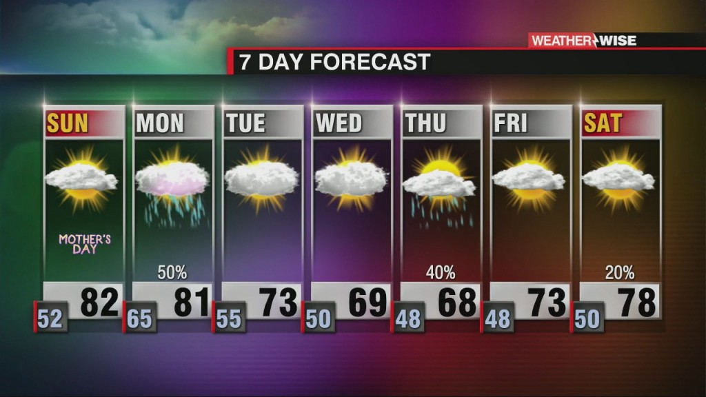 Beautiful Mother's Day Ahead Of Monday Scattered Showers