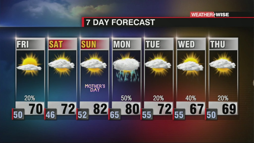Cool, Dry & Breezy On Friday