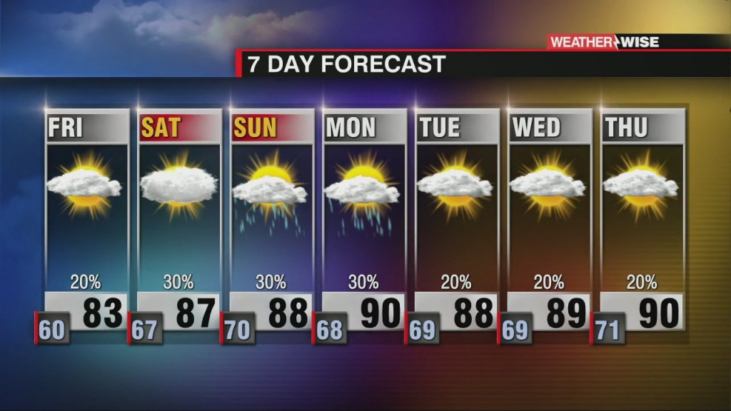 Increasing Humidity Through Friday